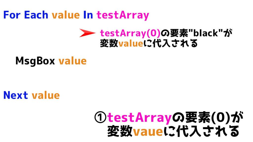 配列testArrayの要素(0)がValueに代入される