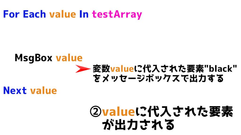valueに代入された要素が出力される