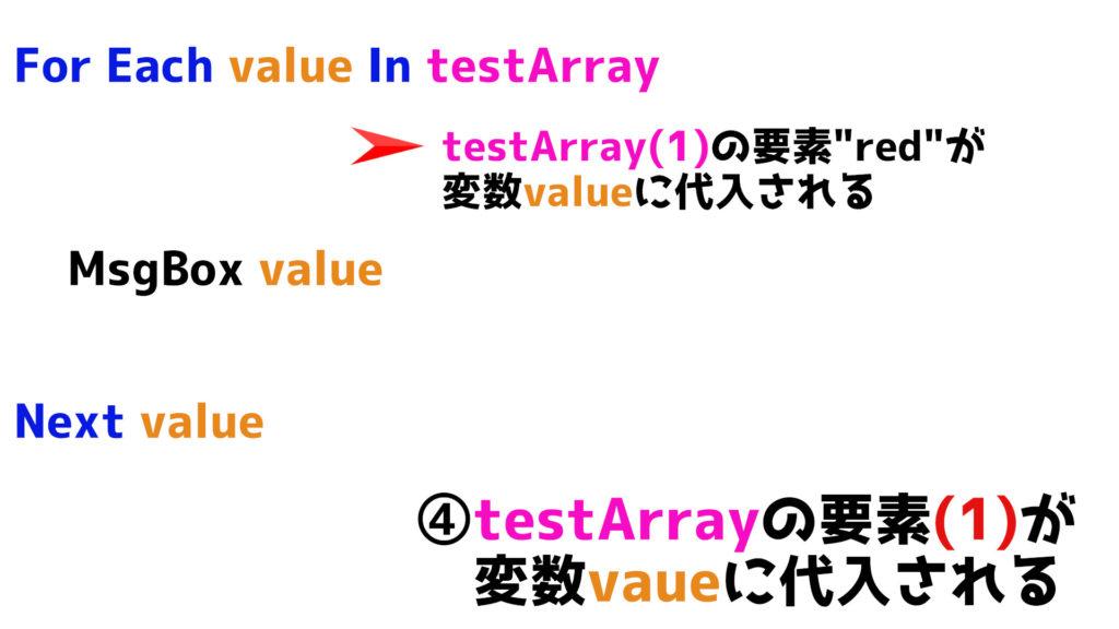 testArrayの次の要素が変数valueに代入される