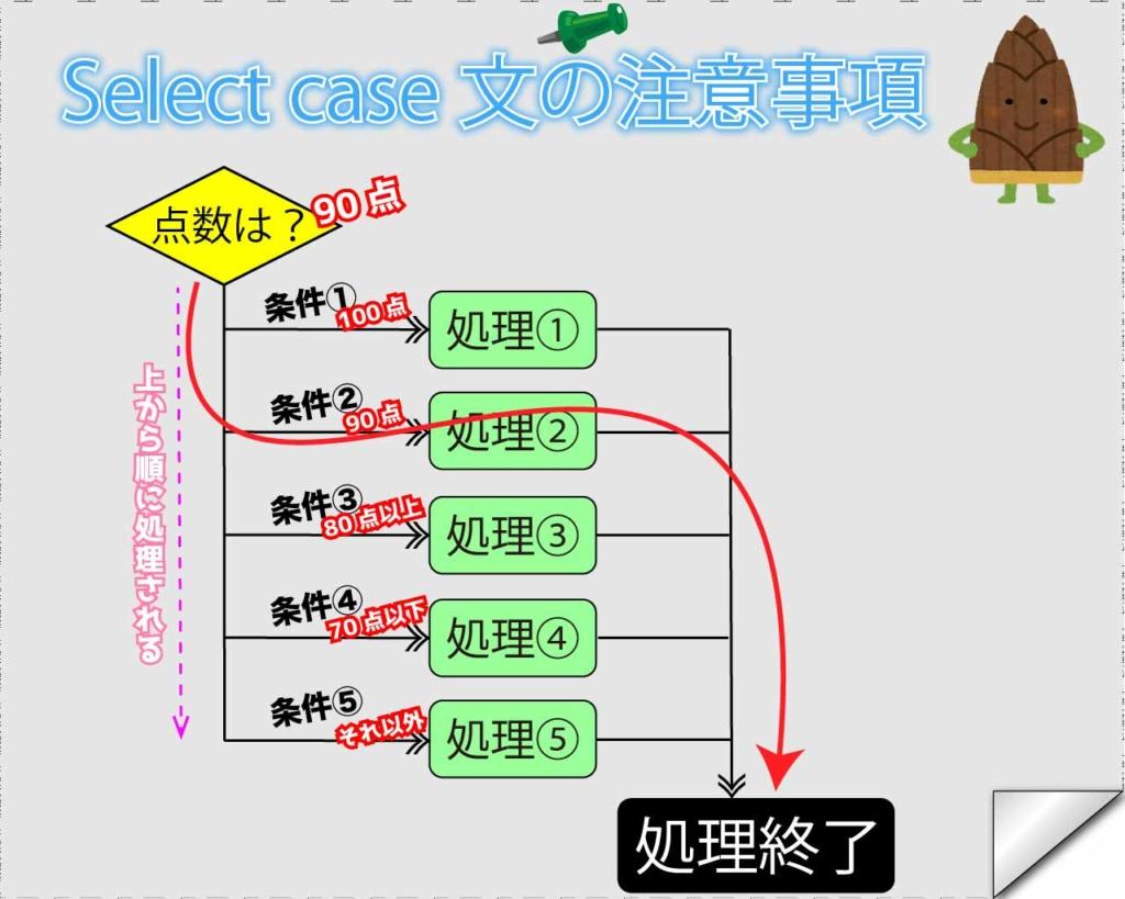Select Case文を使用する場合の注意点